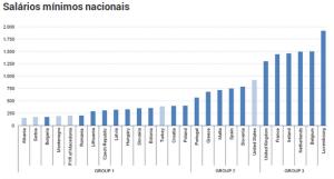 Dados Eurostat
